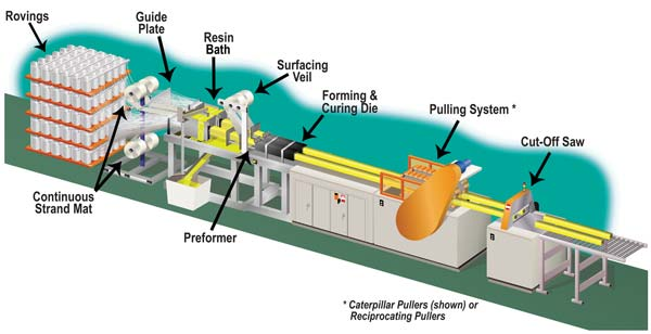 Pultrusion_Process