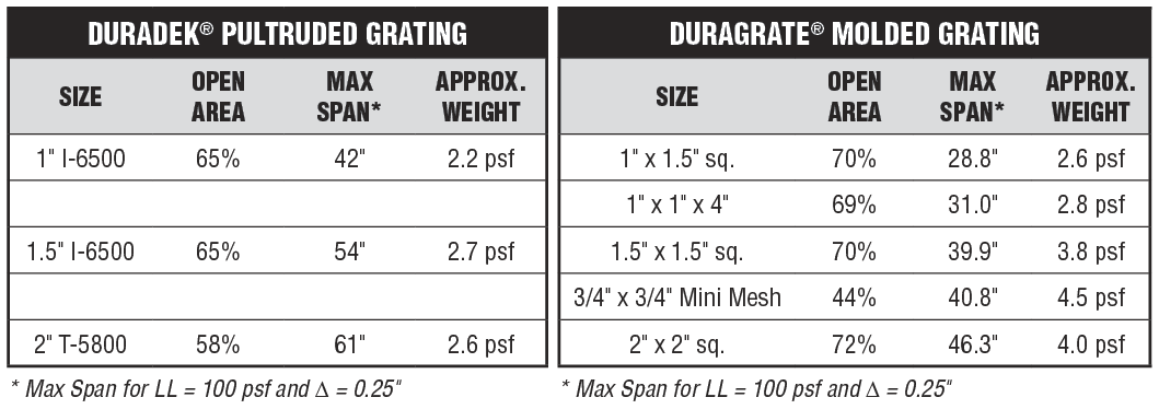 DURADEK-vs-DURAGRATE-table
